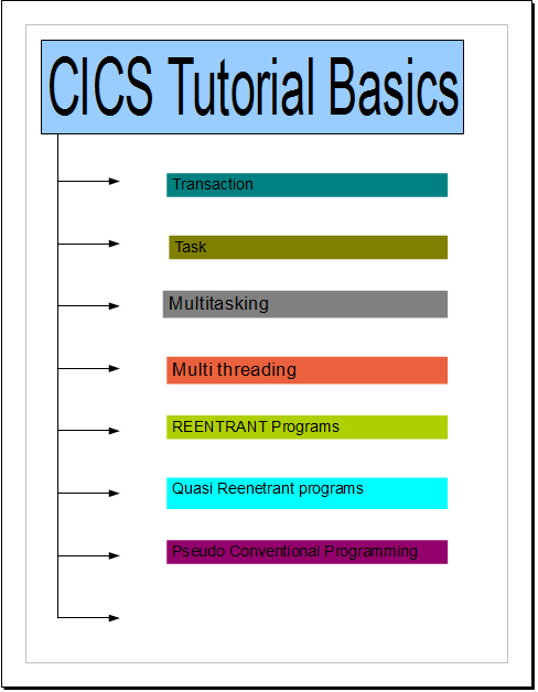 CICS Tutorial topics / Basics of CICS