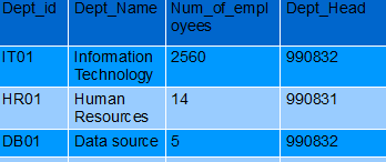 Joins and Unions in DB2 examples, difference, usage